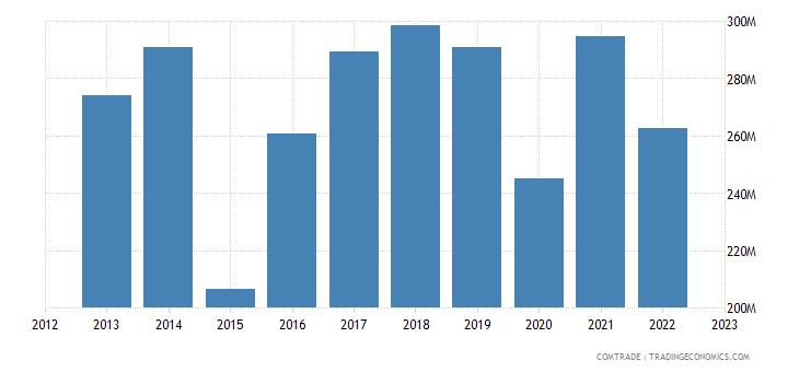 italy exports sri lanka