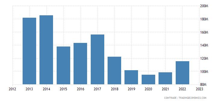 italy exports sudan