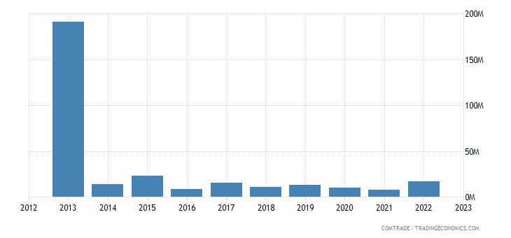 italy exports suriname