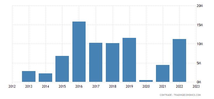 italy exports swaziland