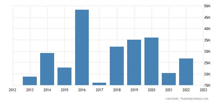 italy exports tajikistan