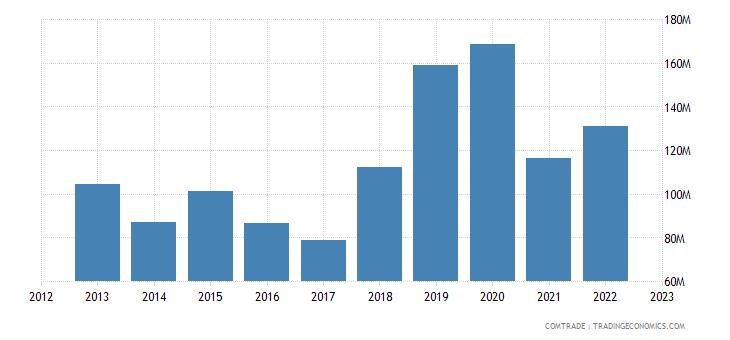 italy exports tanzania