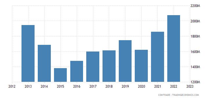 italy exports thailand