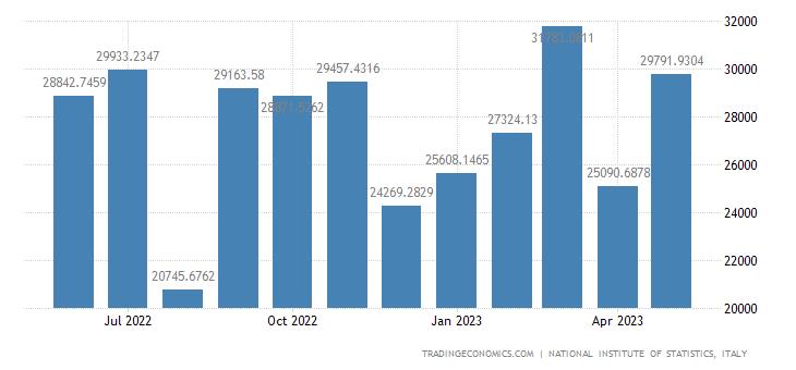 Italy Exports to European Union