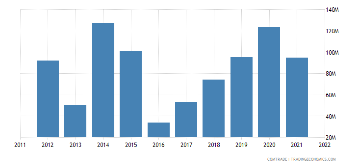 italy exports togo