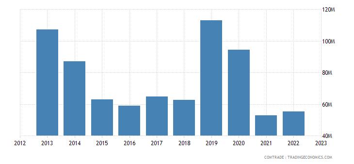 italy exports tunisia iron steel
