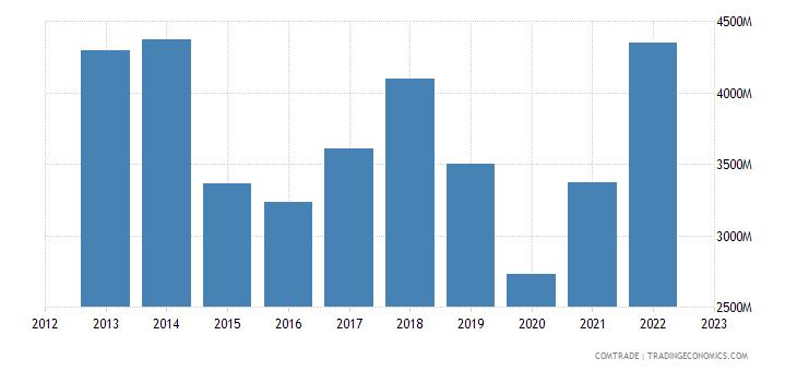 italy exports tunisia