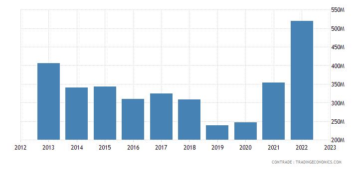 italy exports turkey articles iron steel