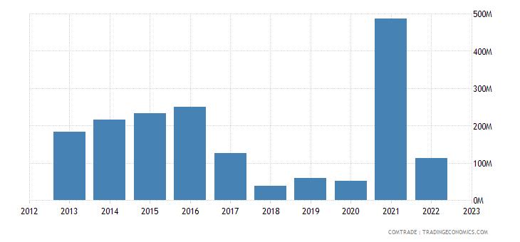 italy exports turkmenistan