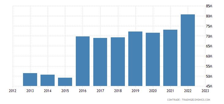 italy exports uganda