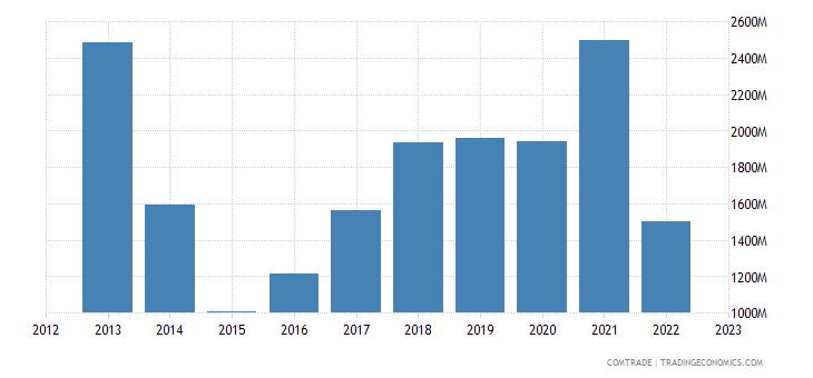 italy exports ukraine