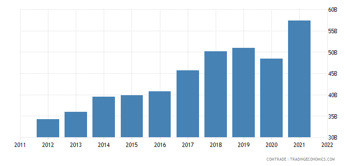 italy exports united states