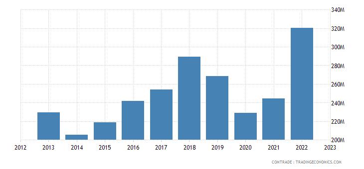 italy exports uruguay
