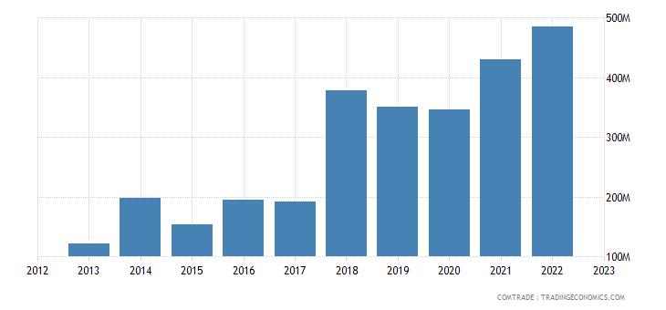 italy exports uzbekistan