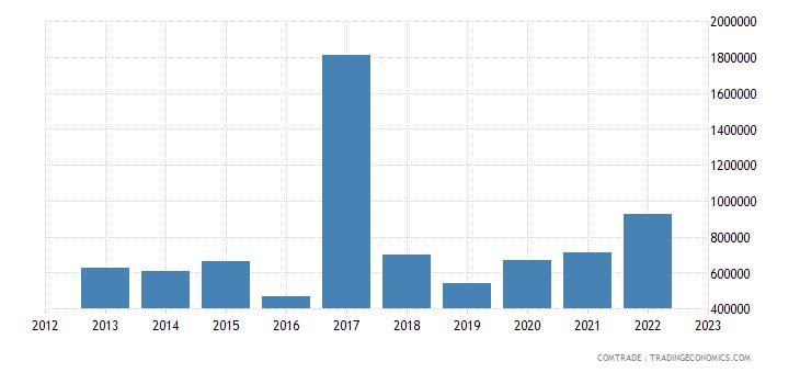 italy exports vanuatu
