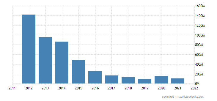 italy exports venezuela