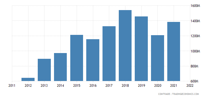 italy exports vietnam