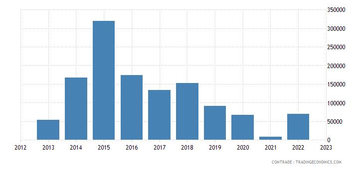 italy exports wallis futuna