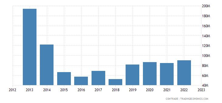 italy exports yemen