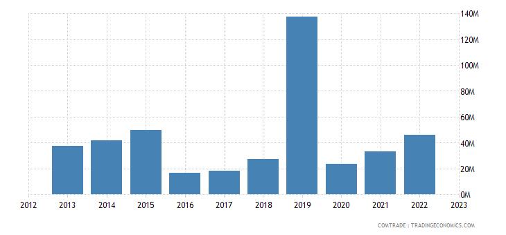 italy exports zambia