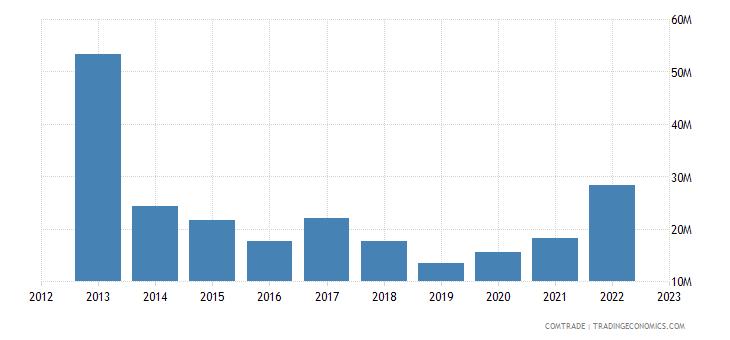 italy exports zimbabwe