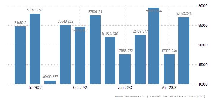 Italy Exports