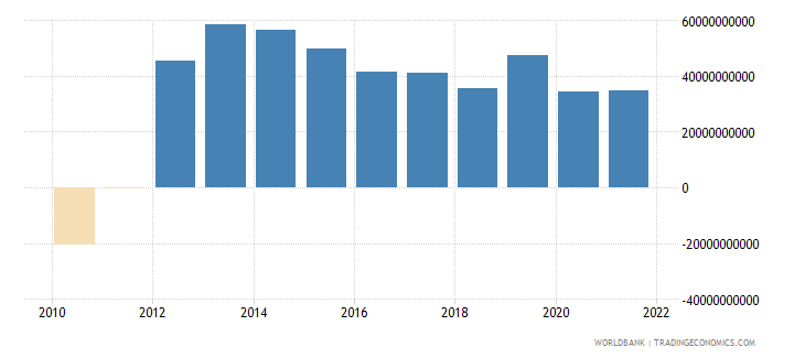 italy external balance on goods and services constant lcu wb data