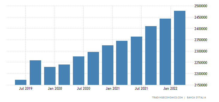 Italy General Government External Debt