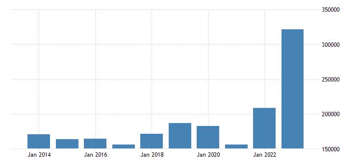 italy extra eu trade imports eurostat data