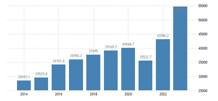 italy extra eu trade of machinery transport equipment sitc 7 imports eurostat data