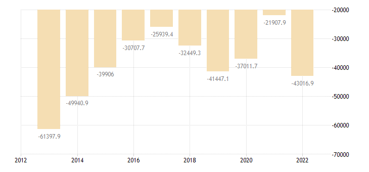 italy extra eu trade of mineral fuels lubricants related materials sitc 3 trade balance eurostat data