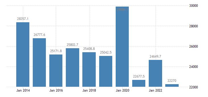 italy extra eu trade of other manufactured goods sitc 68 trade balance eurostat data