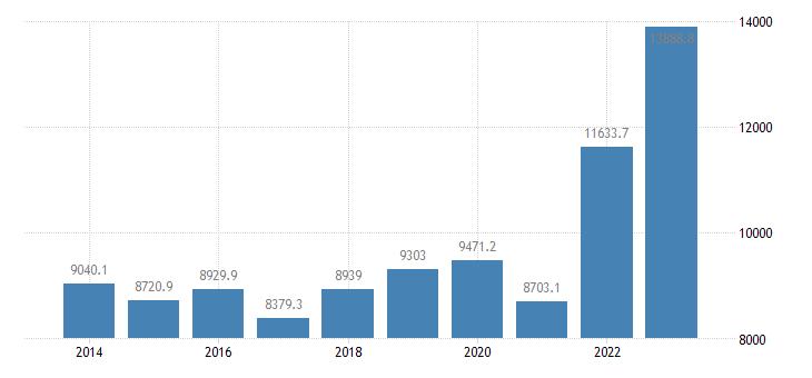 italy extra eu trade of raw materials sitc 24 imports eurostat data