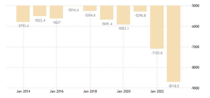 italy extra eu trade of raw materials sitc 24 trade balance eurostat data