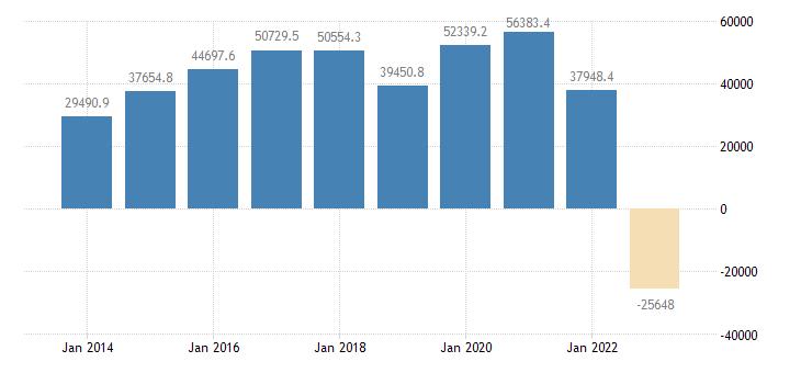 italy extra eu trade trade balance eurostat data