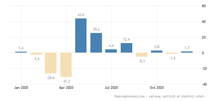 Italy Industrial New Orders