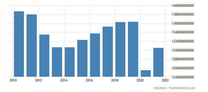 italy final consumption expenditure constant lcu wb data