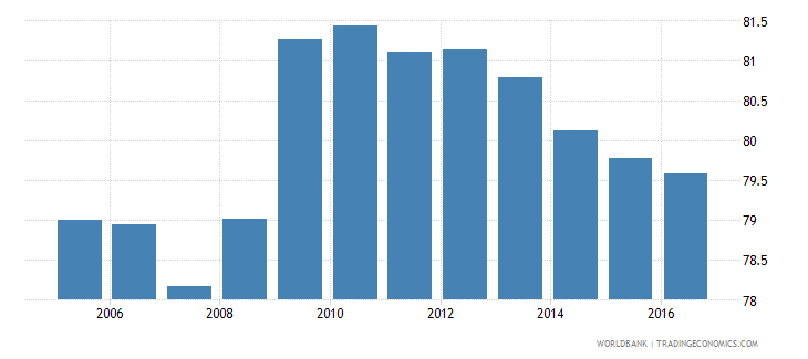 italy final consumption expenditure etc percent of gdp wb data