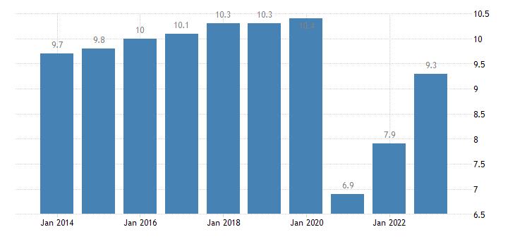 italy final consumption expenditure of households restaurants hotels eurostat data