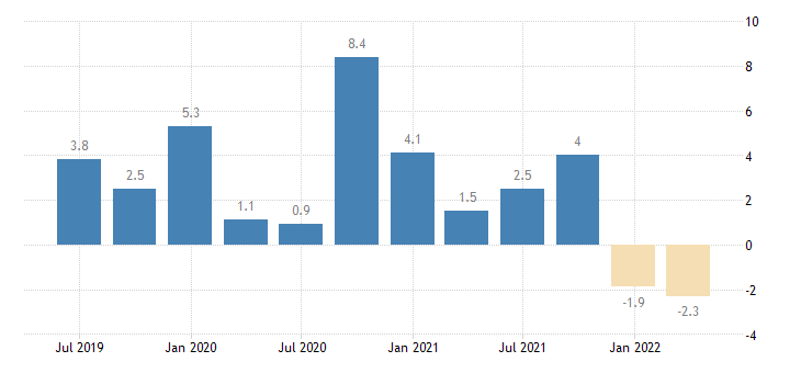italy financial account eurostat data