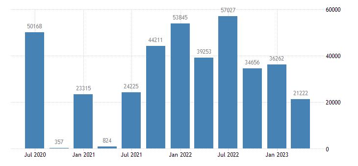 italy financial account on portfolio investment eurostat data