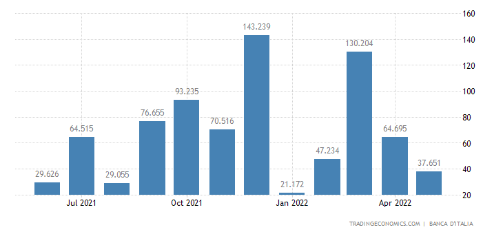 Italy Fiscal Expenditure