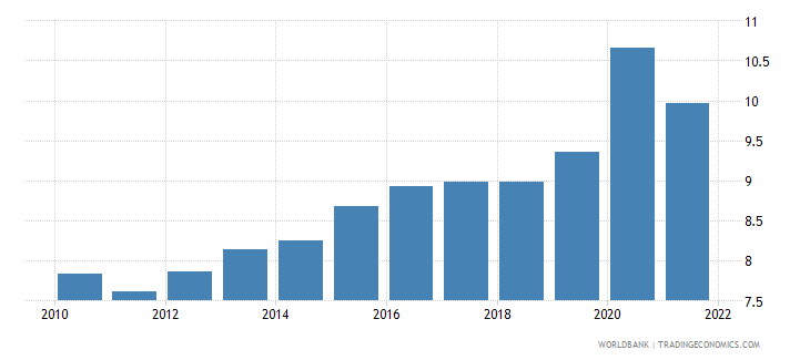 italy food exports percent of merchandise exports wb data