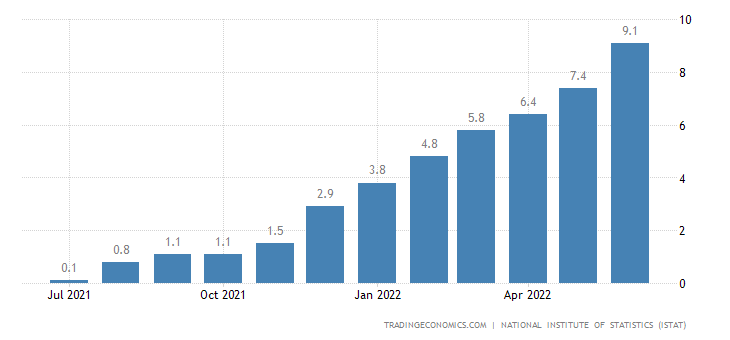 Italy Food Inflation