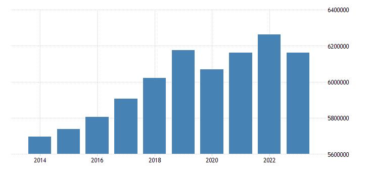 italy foreign born population eurostat data