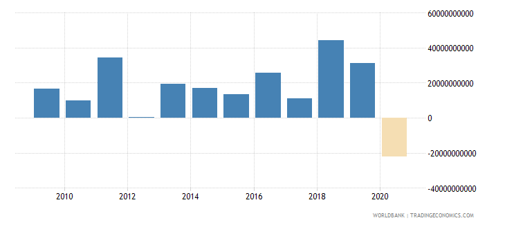italy foreign direct investment net inflows bop us dollar wb data