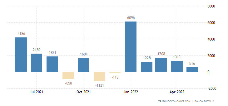 Italy Foreign Direct Investment