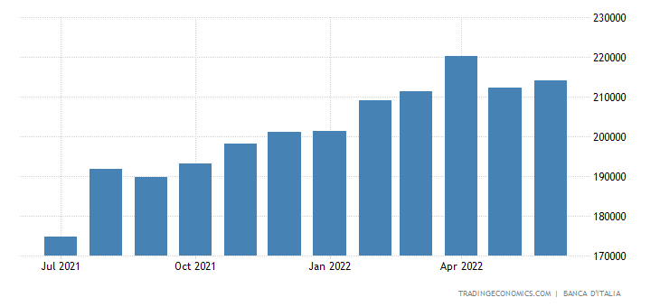 Italy Foreign Exchange Reserves