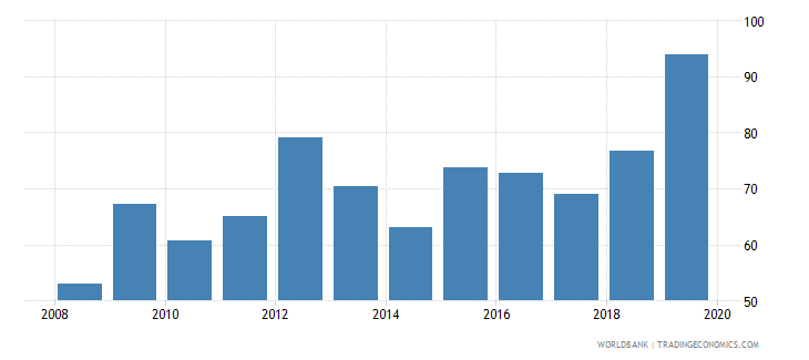 italy foreign reserves months import cover goods wb data