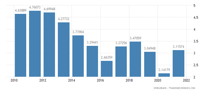 italy fuel exports percent of merchandise exports wb data